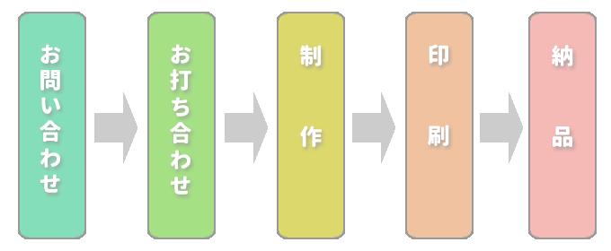 制作の流れイメージ